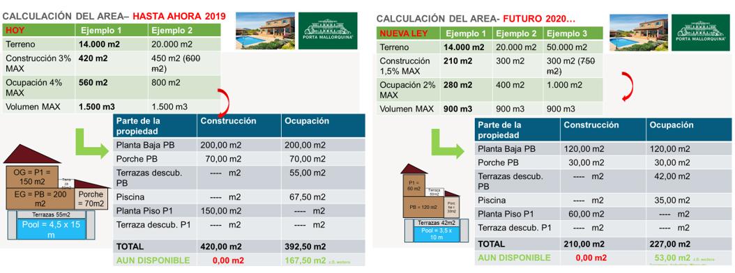 En ambos casos, las nuevas normas de construcción limitan tanto la superficie construida como el formato de la piscina para construcciones rurales en Mallorca.