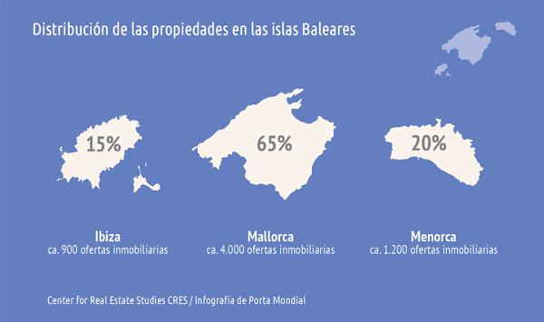 Inmuebles vacacionales en Mallorca, Ibiza y Menorca. Analizados por científicos de manera neutral en términos de volumen de mercado, precios y calidad del equipamiento.