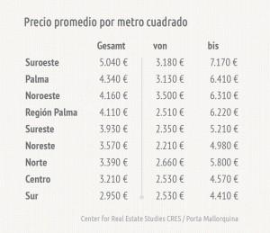 DurchschnittlicheQuadratmeterpreise_ES-1