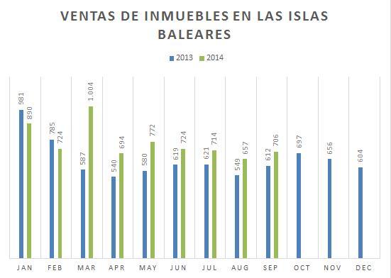 Las ventas en las Islas Baleares