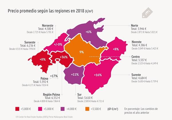 En 2018, el centro de la isla reemplazó al sur como la región más barata para propiedades vacacionales en Mallorca. Las tasas más altas de aumento se encuentran en la región alrededor de Palma.2018 löste die Inselmitte den Süden als günstigste Region für Ferienimmobilien auf Mallorca ab. Die höchsten Steigerungsraten sind in der Region um Palma zu verzeichnen.