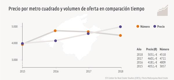 El desarrollo del año pasado muestra que la oferta ha disminuido ligeramente, mientras que los precios aumentan constantemente.