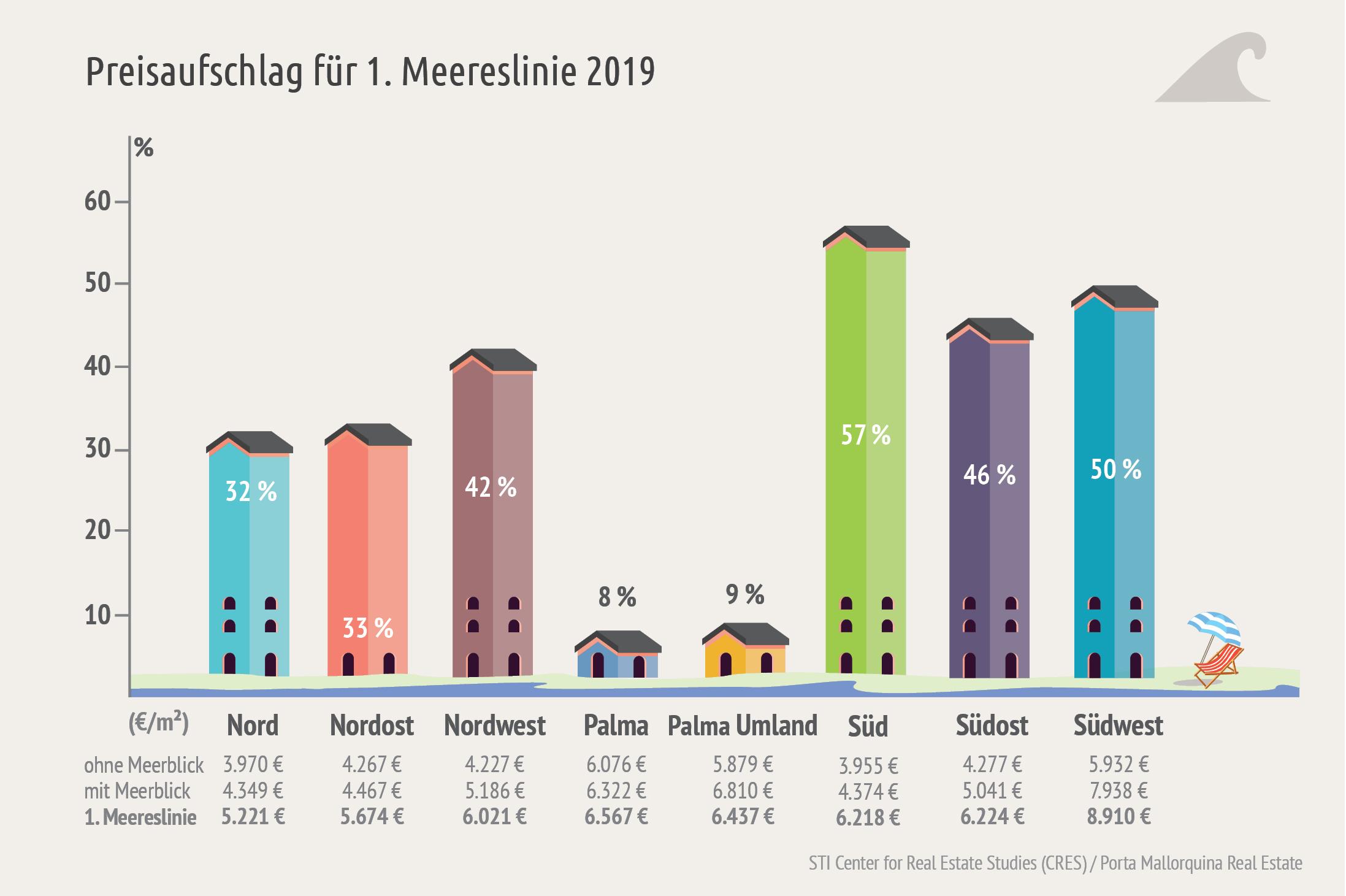 Alrededor del 15% de recargo se debe a la vista codiciada del Mediterráneo,si la propiedad está en la primera línea, es en promedio alrededor de un tercio más caro