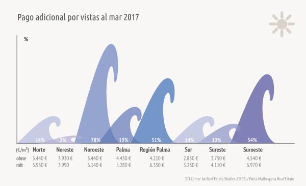 El sobreprecio por las vistas al mar en Mallorca disminuye de forma diferente por regiones