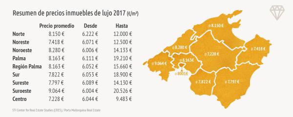 En el sector de lujo, el precio medio por metro cuadrado en Mallorca es de aprox. 8000 €
