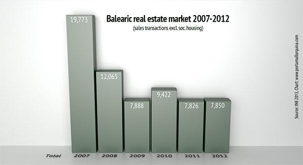 Fuente: INE 2013, tabla: www.porta-mallorquina.es