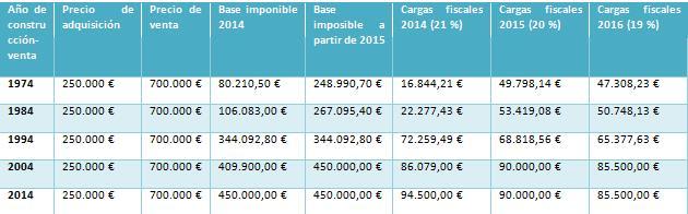 nueva ley tributaria para España_grafico